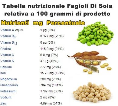 Tabella-nutrizionale-Soia