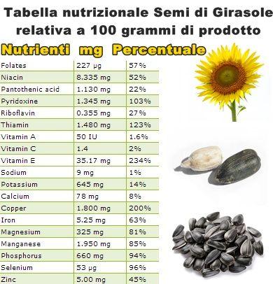 tabella nutrizionale semi di girasole