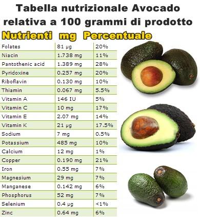 Tabella-nutrizionale-Avocado